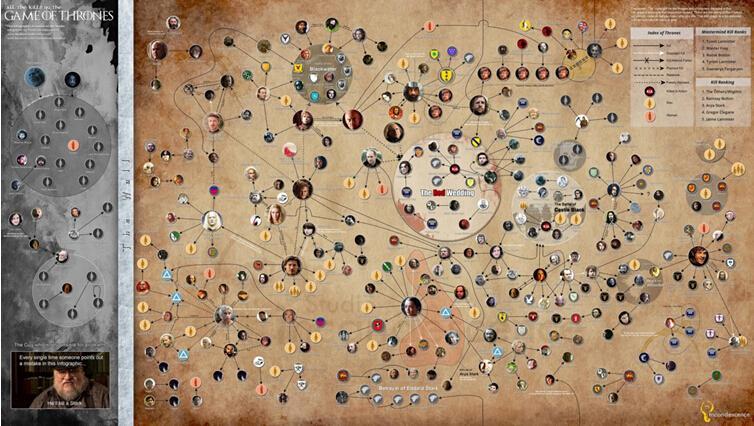 《冰与火之歌》中所有杀害关系的信息图.