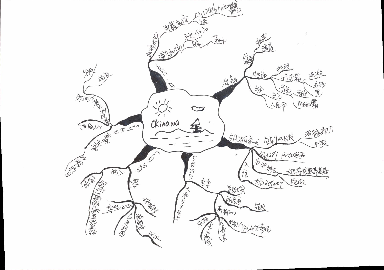 利用思维导图制作旅游行程 | 书啦圈图片
