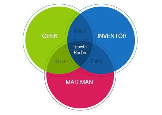 创业公司用户和收入增长之道——10分钟读懂《增长黑客》-书啦圈