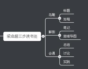 梁启超三步读书法.png
